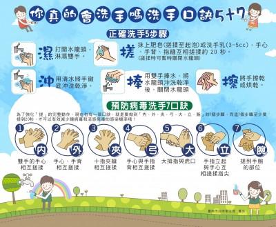 疫病》台南家長注意!幼童腸病毒併發重症 上週2例確診