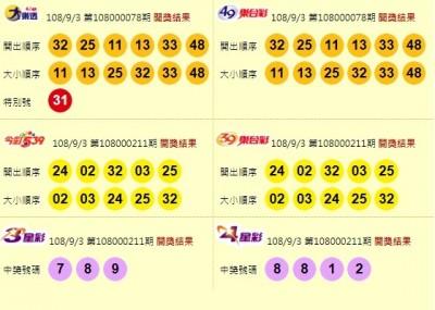 9/3 大樂透頭獎摃龜下期衝2.8億 中秋加碼百組百萬開19組