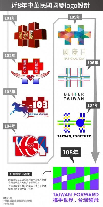 接軌世界、閃耀國際!近8年雙十國慶logo亮相