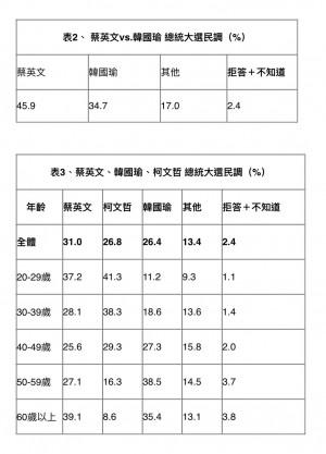 若明天是總統大選投票日 蔡英文45.9%贏過韓國瑜34.7%