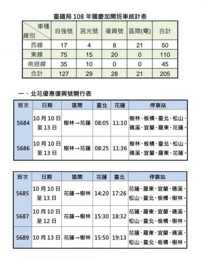 國慶連假加開205班加班車 台鐵9/25凌晨零時開放訂票
