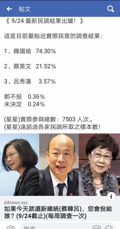 韓粉樂翻了!這份「總統民調」韓國瑜支持度74%
