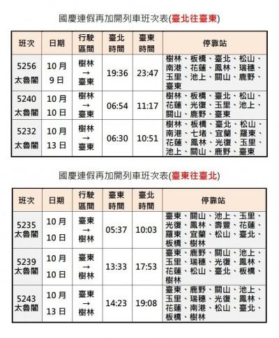 手刀搶票!國慶連假台鐵加開6列太魯閣號 10/5開放訂票