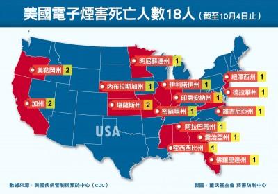 美國電子煙致死累計18人 董氏基金會呼籲盡速完成修法