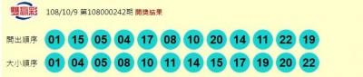 10/9 雙贏彩、今彩539 頭獎均摃龜