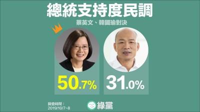 綠黨最新民調 小英支持度過半、大勝韓國瑜19.7個百分點