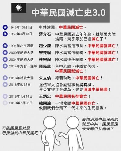 國民黨不當選就亡國? 王定宇超酸轉貼「中華民國滅亡史」