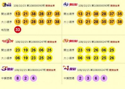 10/15 大樂透23摃 下期頭獎上看7.7億 今彩539、雙贏彩皆摃龜