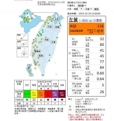 污染物累積! 高雄5測站空氣品質拉警報