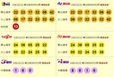 10/22 大樂透頭獎1億南投1注獨得! 今彩539獎落基隆