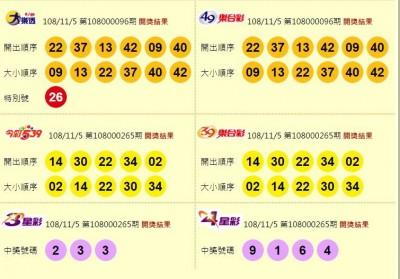 11/05 大樂透、今彩539、雙贏彩頭獎皆摃龜