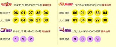 11/6 今彩539頭獎開出2注 800萬獎落基隆、新北