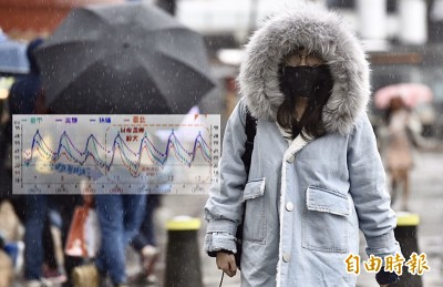 冬天到!立冬後北部低溫18度 一張圖看懂未來7日天氣