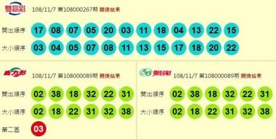 11/7 今彩539頭獎獎落高雄! 威力彩、雙贏彩摃龜