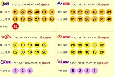 11/12 大樂透、今彩539、雙贏彩 本期頭獎均摃龜!
