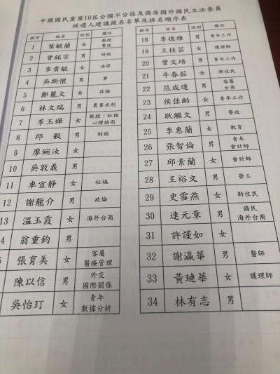 國民黨不分區名單流出︰吳敦義改列第10、邱毅排第8