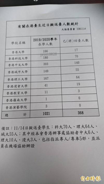 反送中延燒到校園 陸委會:在港台生近370人返台
