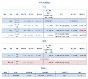 豪宅風波 》韓國瑜買房3賠1賺 賺逾500萬