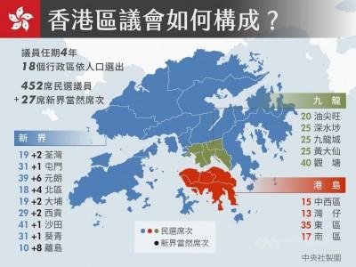 港區議會選舉24日登場  光復香港轉為投票競爭