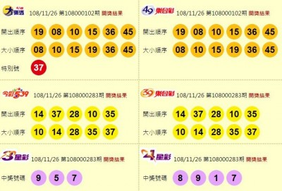 11/26 大樂透、今彩539、雙贏彩 頭獎均摃龜!
