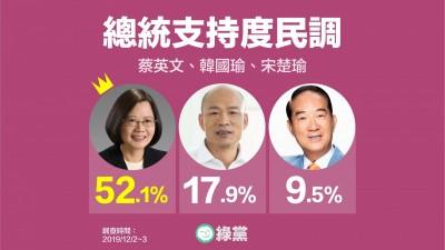 綠黨民調》韓節節敗退 蔡韓差距達34.2%  44.2%希望泛綠立委過半