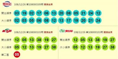12/26 威力彩、雙贏彩、今彩539 頭獎均摃龜!
