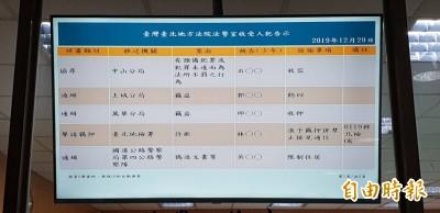 超狂詐騙!約在台北地檢署內收錢「被釣魚」遭逮 今收押禁見