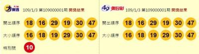 1/3 今彩539頭獎開出2注!獎落台北市與台中市