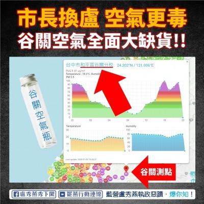 「谷關空氣」也「紫爆」淪陷 網友建議盧秀燕送「梨山空氣瓶」