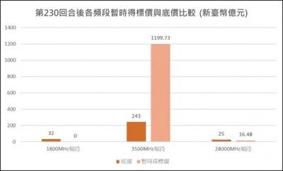 5G競標激烈如大選 總標金今破1216億