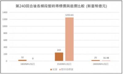 5G競標殺紅眼 標金攀至1270.09億