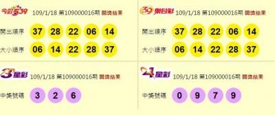 1/18 雙贏彩、今彩539 頭獎均摃龜!