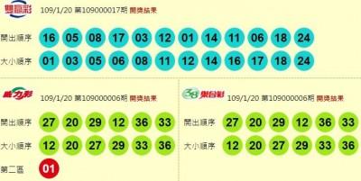 1/20 今彩539頭獎開出1注!800萬獎落台中