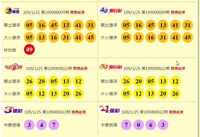 大年初一 2.43億元大樂透頭獎一注獨得!獎落台東市