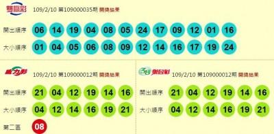 2/10 威力彩連10摃本期開出頭獎! 4.7億獎落台北