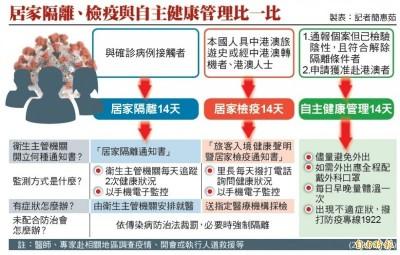 武漢肺炎》居家檢疫「拒收定位手機」 北市開罰1萬