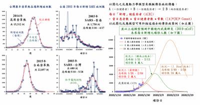 武漢肺炎》疫情趨勢圖登「經濟學人」 台大教授:盼世界看到台灣努力