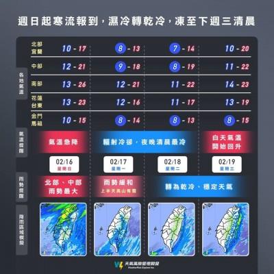 寒流來襲!一張圖看懂各地低溫、降雨模擬