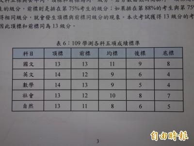 109學測數學科滿級分逾1.4萬多人 申請第1階段篩選恐再爆滿