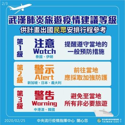 武漢肺炎》義大利病例驟增 旅遊提升到第二級「警示」
