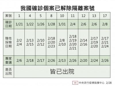 武漢肺炎》昨又3人出院 累積已有9例確診者出院