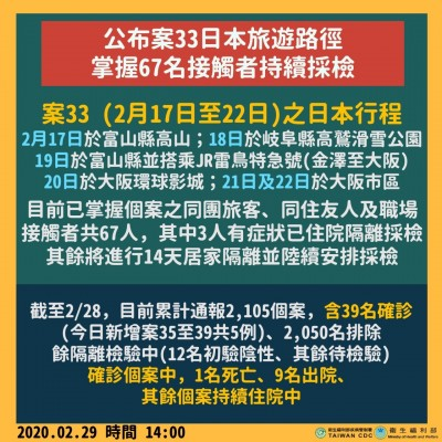 武漢肺炎》案33日本旅遊足跡公布含大阪環球影城  同團3人有症狀