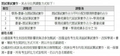 武漢肺炎》滯留海外考生 大學申請可免二階面試
