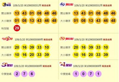 3/20 今彩539頭獎開出3注!獎落新北、彰化、屏東