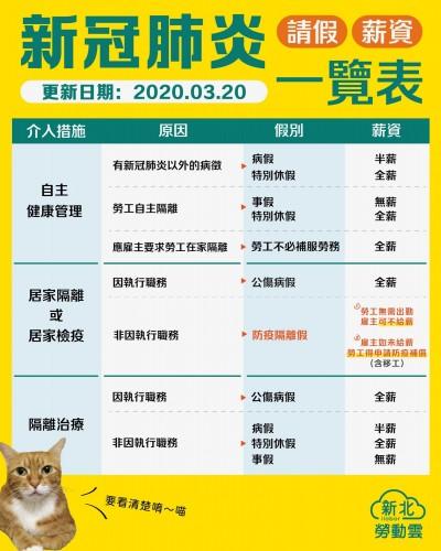 武漢肺炎》居家檢疫薪水怎麼算 新北勞工局圖解告訴你