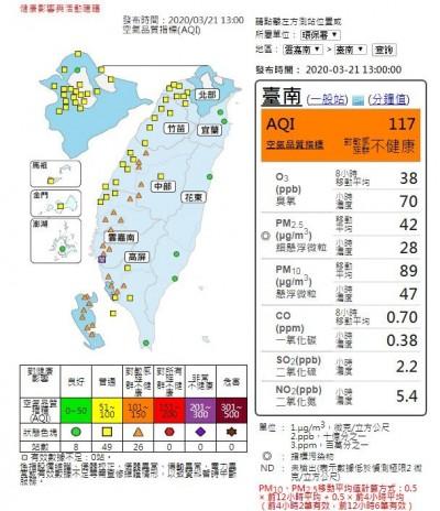 空氣品質不佳! 中部以南26測站亮橘燈
