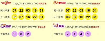 3/21 雙贏彩、今彩539 頭獎均摃龜
