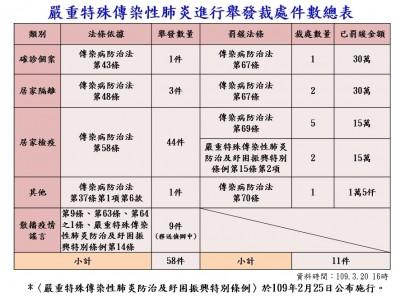 武漢肺炎》高雄居家檢疫、隔離逾3000人 違規舉發58件
