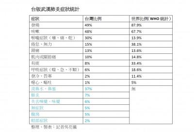 獨家》症狀大不同!台灣確診者發燒、咳嗽僅半數 沒味覺、嗅覺都是歐美返台
