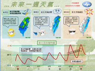 全台先有雨再轉暖!氣象局曝未來一週天氣三部曲